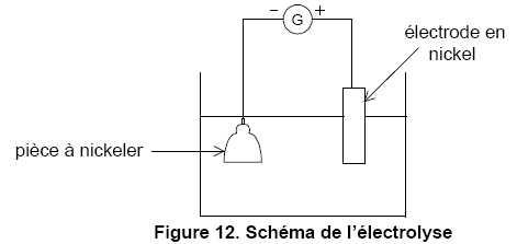qcm nickelage chimique acide hypophosphoreux concours technicien en sciences des mat riaux. Black Bedroom Furniture Sets. Home Design Ideas
