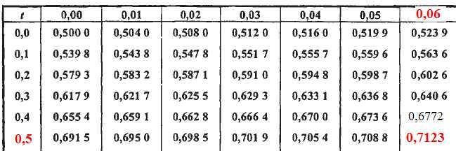 Math matiques loi de poisson loi normale loi binomiale - Table de loi normale centree reduite ...