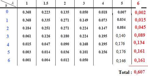 Mathmatiques loi de poisson loi normale loi binomiale bts for Table z loi normale